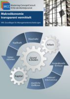 Makroökonomie transparent vermittelt (ebook)